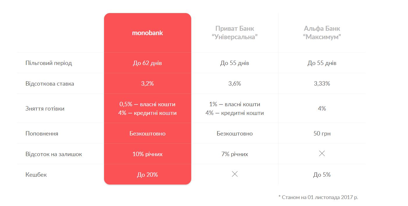 monobank сравнение тарифов